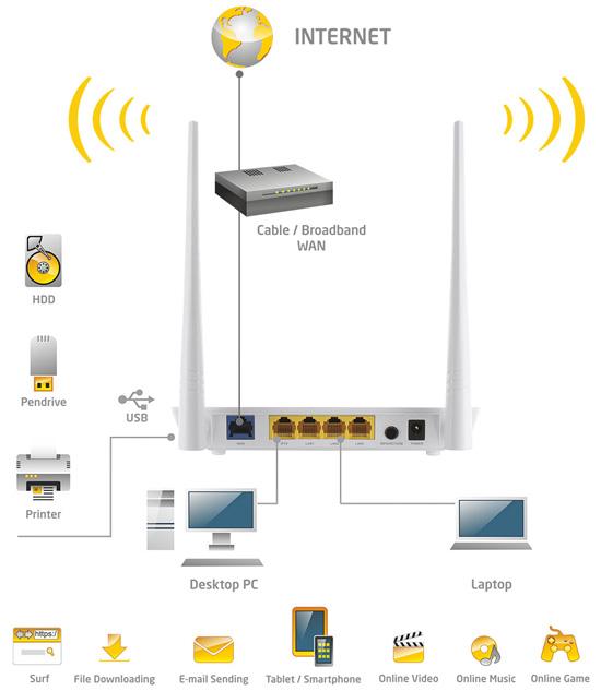 Network Actina Cerberus Router