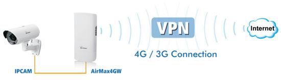 AirLive VPN