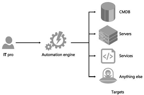 microsoft system cente azure automation