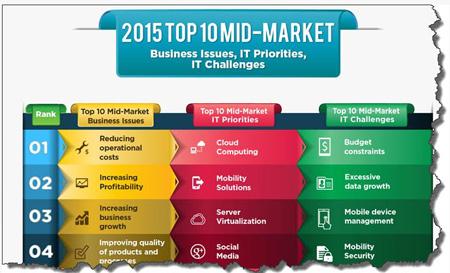 wyzwania priorytety problemy w obszarze IT SMB