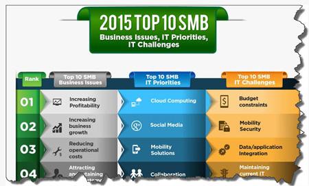 infografika wyzwania problemy priorytety w obszarze IT
