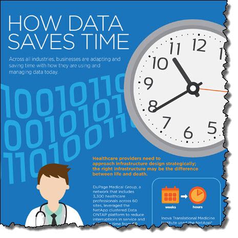 Infografika Netapp data time