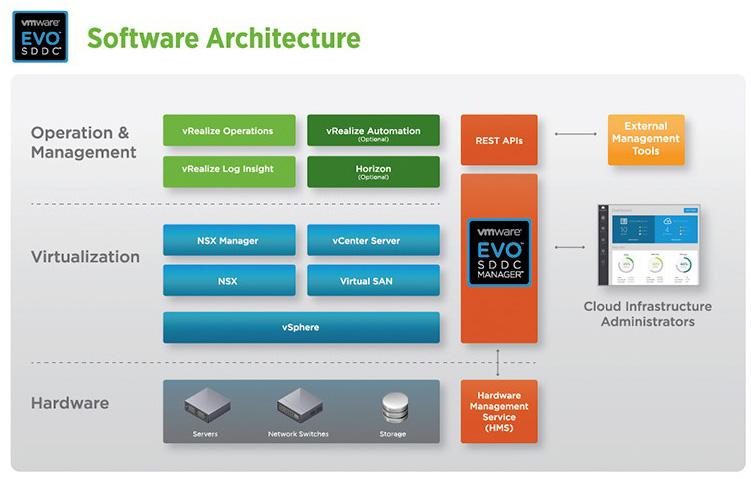 vmware evo sddc architecture