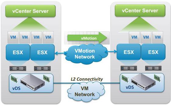 VMware vSphere 6.0 vMotion