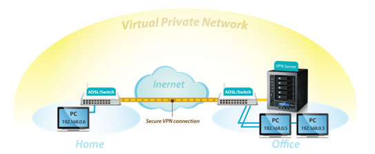 VPN Thecus