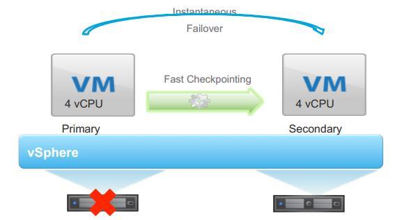 VMware vSphere 6 Fault Tolerance