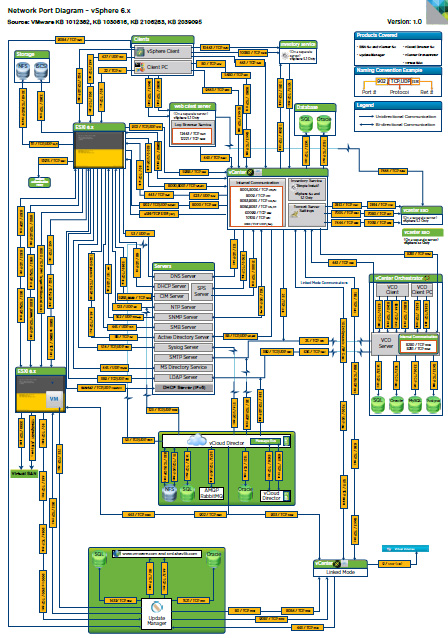 vsphere 6 network daigram