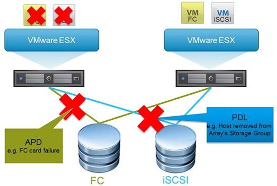 VMware vSphere 6 VMCP