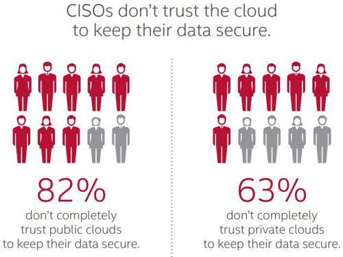 Zaufanie CISO do chmury obliczeniowej (cloud computing)