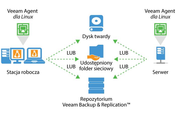 veeam agent for linux