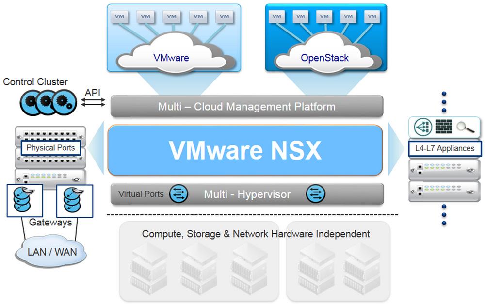 VMware NSX 6.2