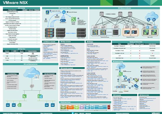 vmware nsx poster