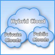 Chmura publiczna prywatna chybrydowa
