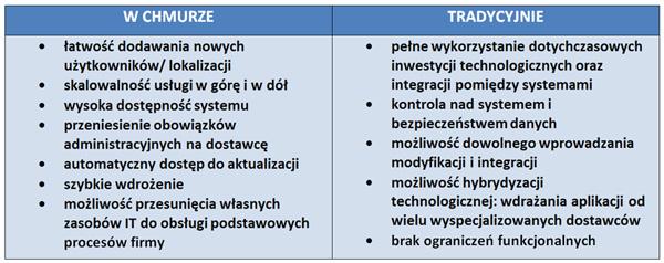 Tabela Chmura obliczeniowa a model tradycyjny