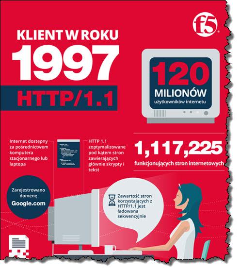 http infografika f5