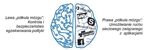 Półkula mózgu Firewall
