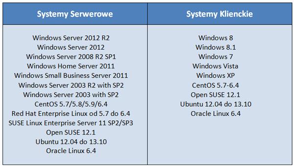 Hyper-V Client support OS