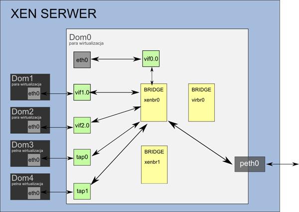 Xen Server Dom0