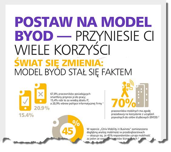 byod alcatel infografika