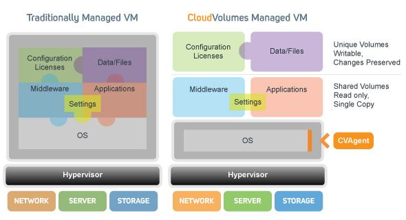 CloudVolumes technology diagram VMware
