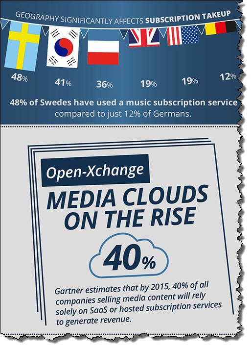 infografika reise reise subscription economy