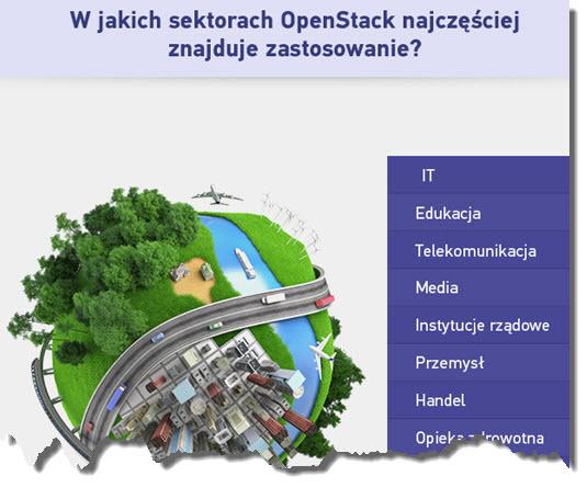 infografika serwery.pl OpenStack