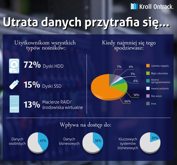 Infografika utrata danych