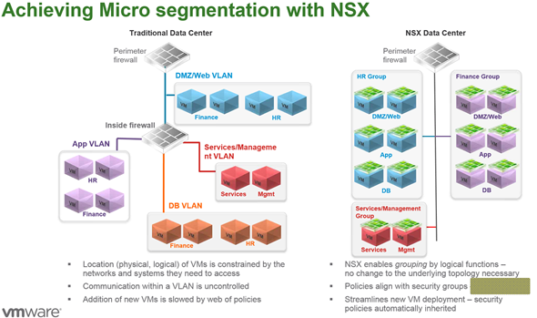 Micro Segmentation VMware NSX
