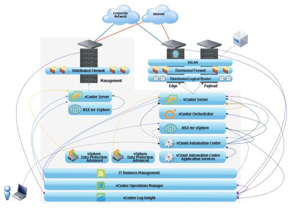 sddc software defined data center vmware wire map