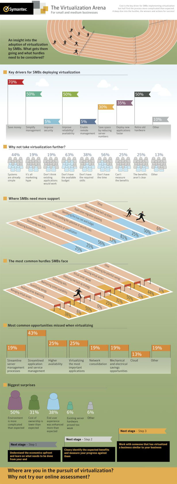 Infografika - arena wirtualizacji rynku SMB