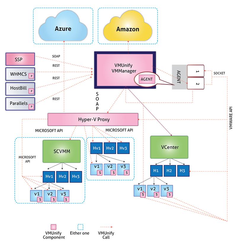 VMunify Architecture