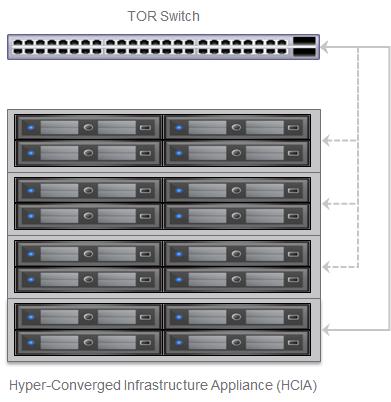 VMware EVO: RAIL HCIA