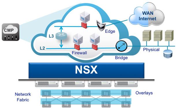 VMware NSX schemat